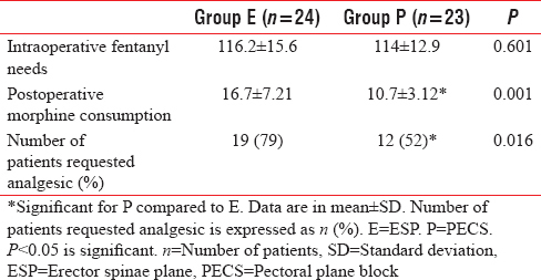 Table 2: The analgesic requirements intraoperatively and postoperatively in the studied groups