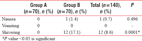 Table 5: Frequency of nausea, vomiting, and shivering distribution in two groups of patients