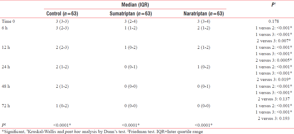 Table 3: Pain scores at different study time points. Values are presented as median and IQR