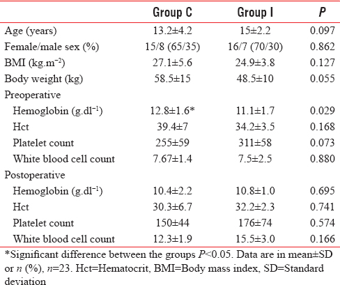 Table 1: The demographic and hematological