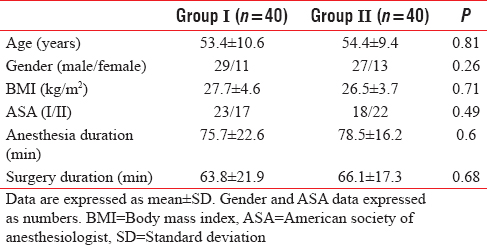 Table 1: Patients demographic data (age, gender, and body mass index), duration of surgery, and duration of anesthesia (minutes) of the studied groups
