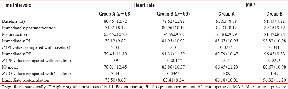 Table 3: Comparison of periodic perioperative heart rate (bpm) and mean arterial pressure (mmHg) at critical periods from baseline