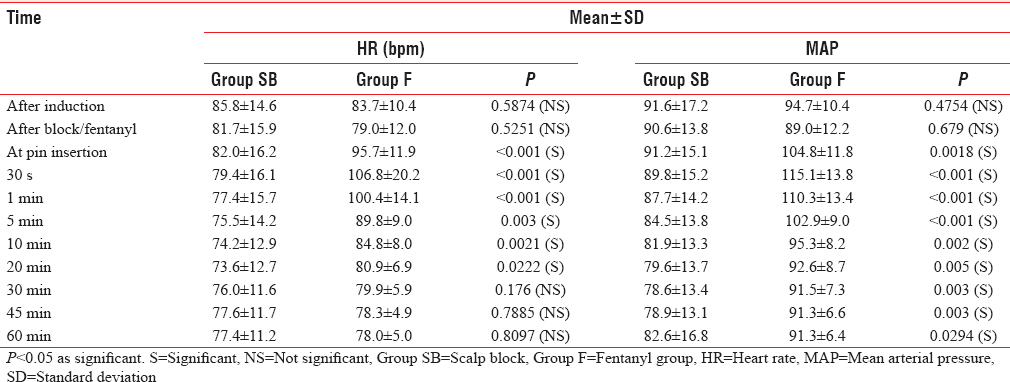 Table 3: Comparison of two groups with respect to heart rate and mean arterial pressure