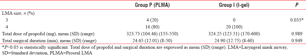 Table 3: Laryngeal mask airway size, propofol used and duration of surgery (<i>n</i>=20)