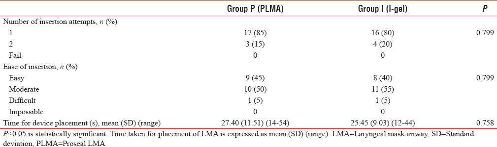 Table 4: Insertion characteristics and time taken for placement of laryngeal mask airway's (<i>n</i>=20)
