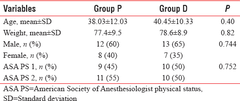 Table 2: Comparison of demographics and the American Society of Anesthesiologist physical status