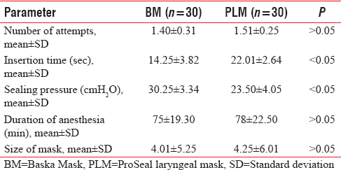 Table 2: Comparison of supraglottic airway device placement parameters