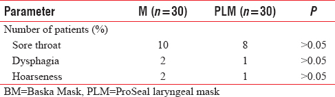 Table 3: Laryngopharyngeal morbidity parameters at 1 h postoperatively