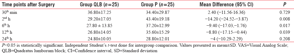Table 2: Comparison of static Visual Analog Scale between groups