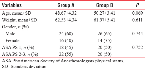 Table 2: Comparison of demographics and American Society of Anesthesiologists physical status